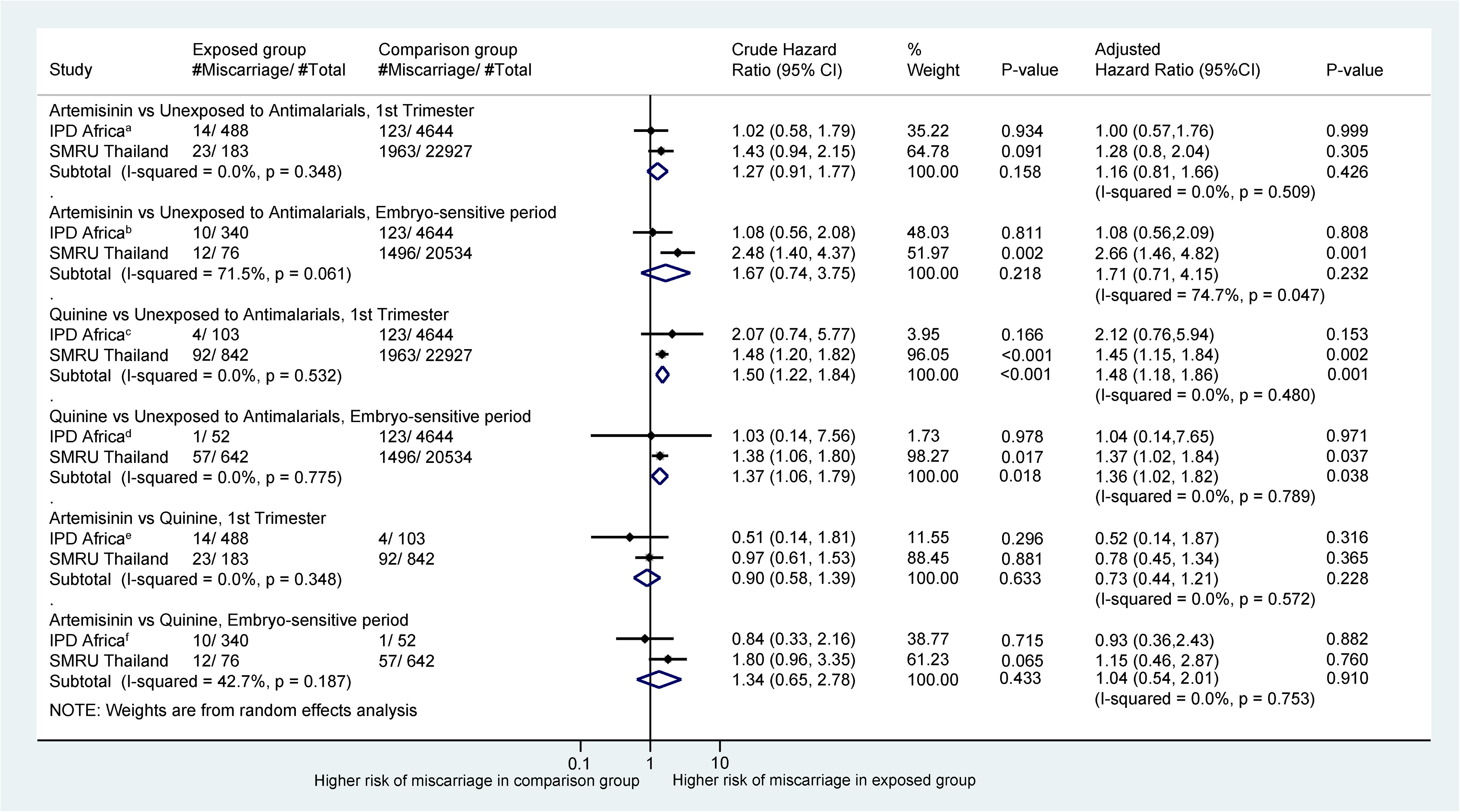 Forest plot for aggregated data meta-analysis of crude and adjusted hazard ratios for the association between different antimalarial exposure categories and miscarriage.