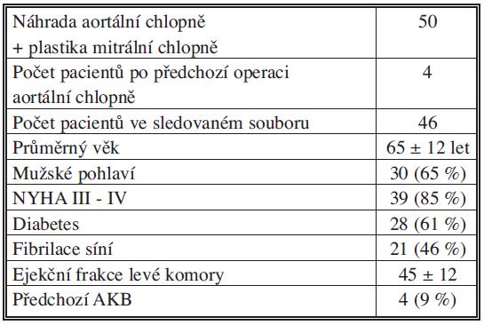 Počet pacientů operovaných v IKEM 1995–2009