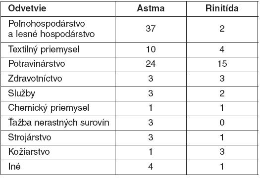 Počty hlásených ochorení podľa odvetví