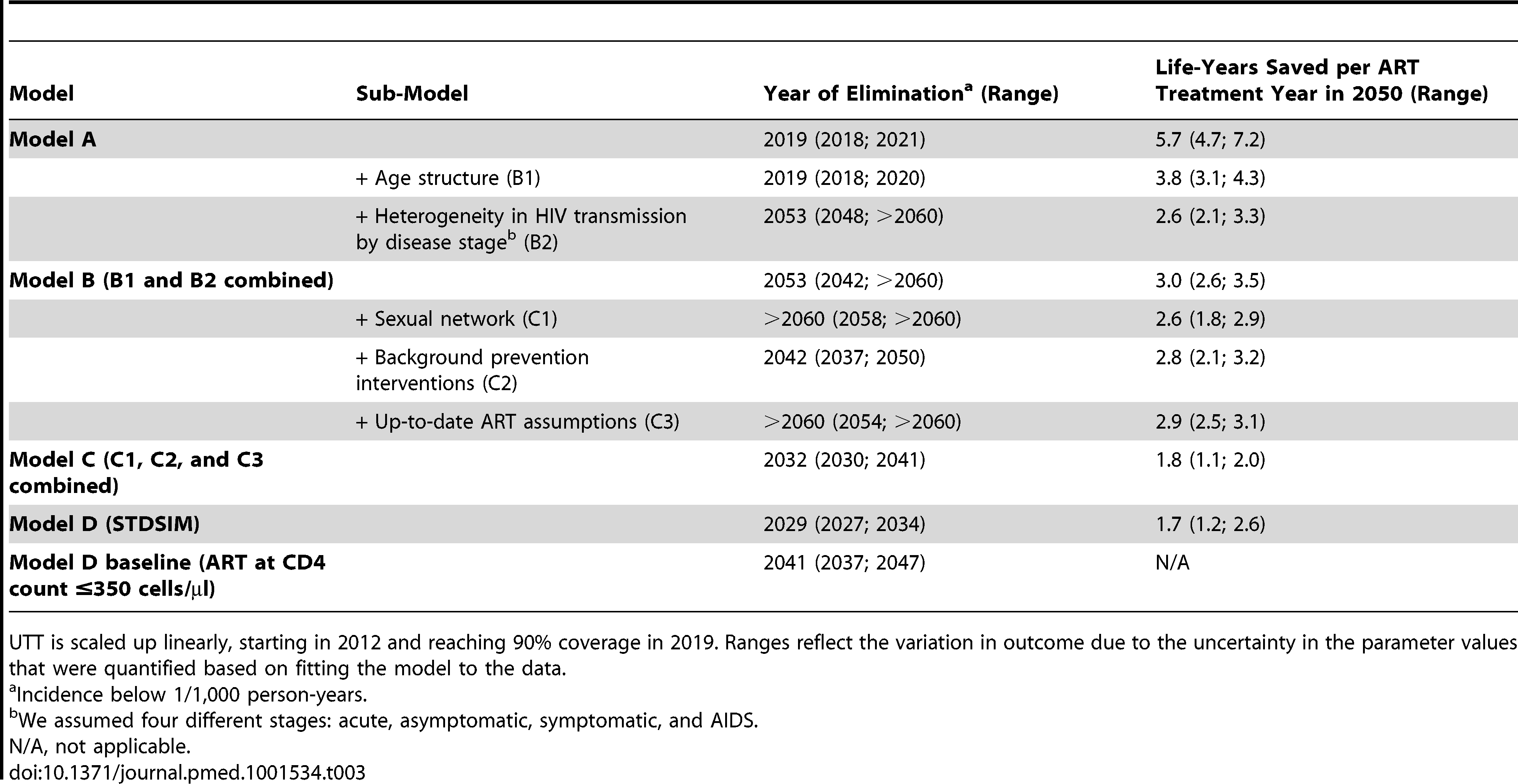 Year of HIV elimination (incidence <1/1,000 person-years) under universal testing and immediate ART for all HIV-infected patients (UTT) and number of life-years saved through UTT compared to the baseline of no UTT.