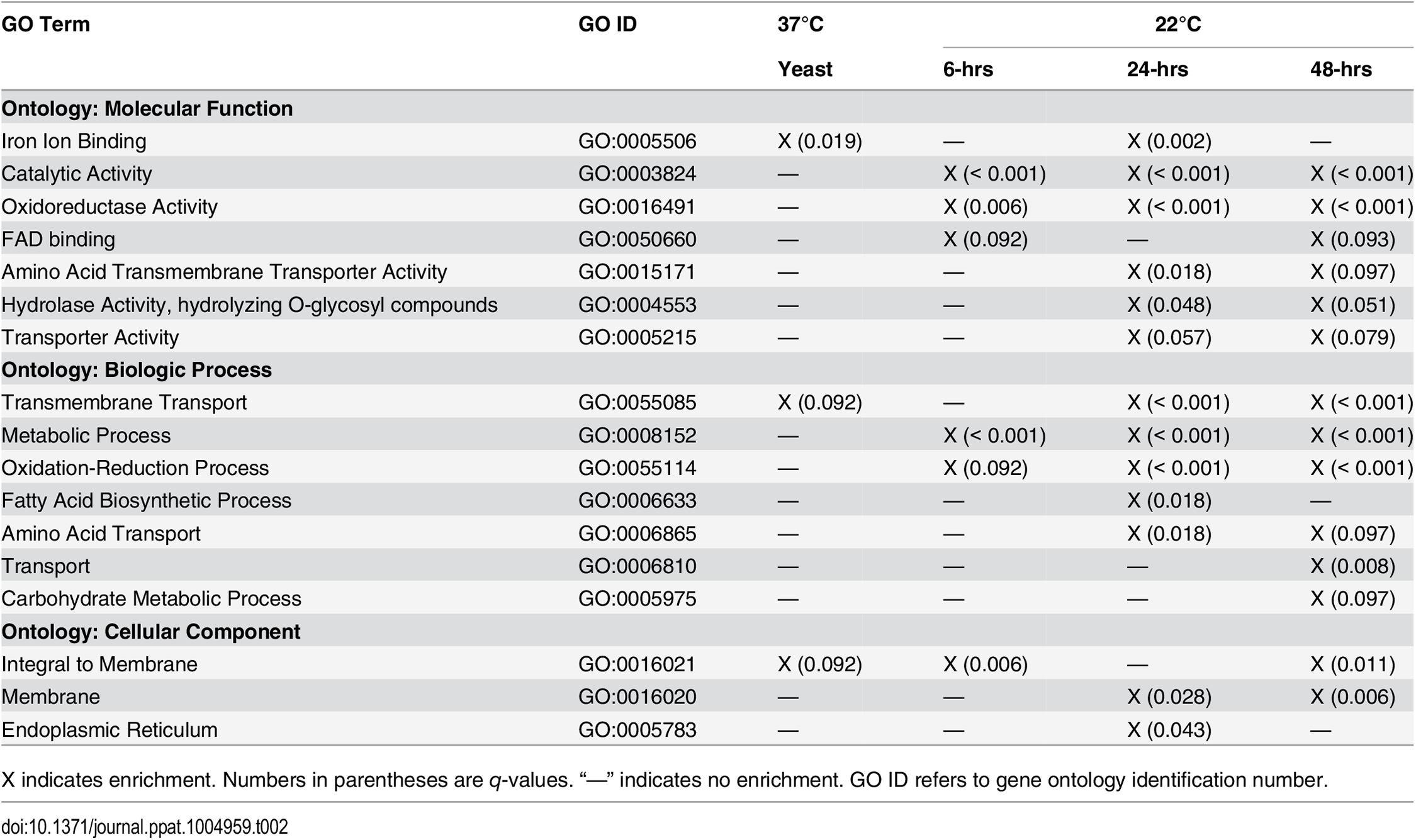 Gene ontology (GO) enrichment analysis.