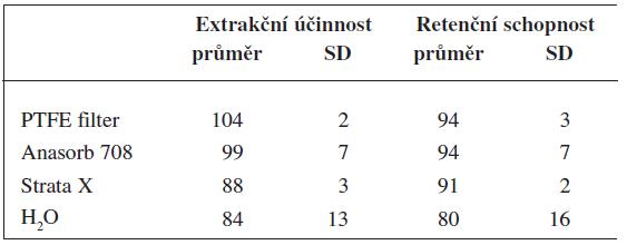 Extrakční účinnost metody pro použité vzorkovací materiály a jejich retenční schopnost prezentovaná jako procentuální návratnost analytu aplikovaného na daný vzorkovač (50 ng)
