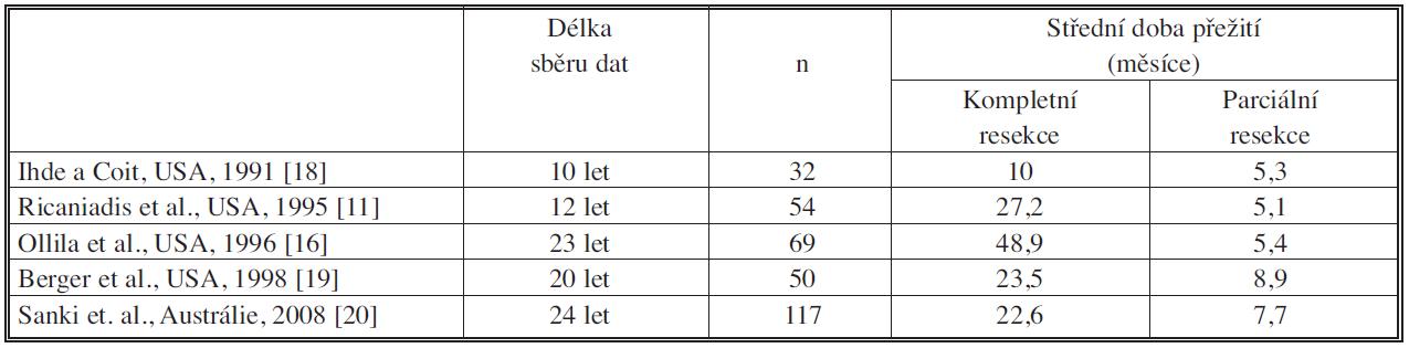 Operace metastáz maligního melanomu do GIT Tab. 2. Surgery for melanoma metastases of the 61 tract