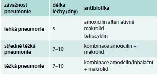 Nové britské doporučení iniciální antibiotické léčby pneumonie