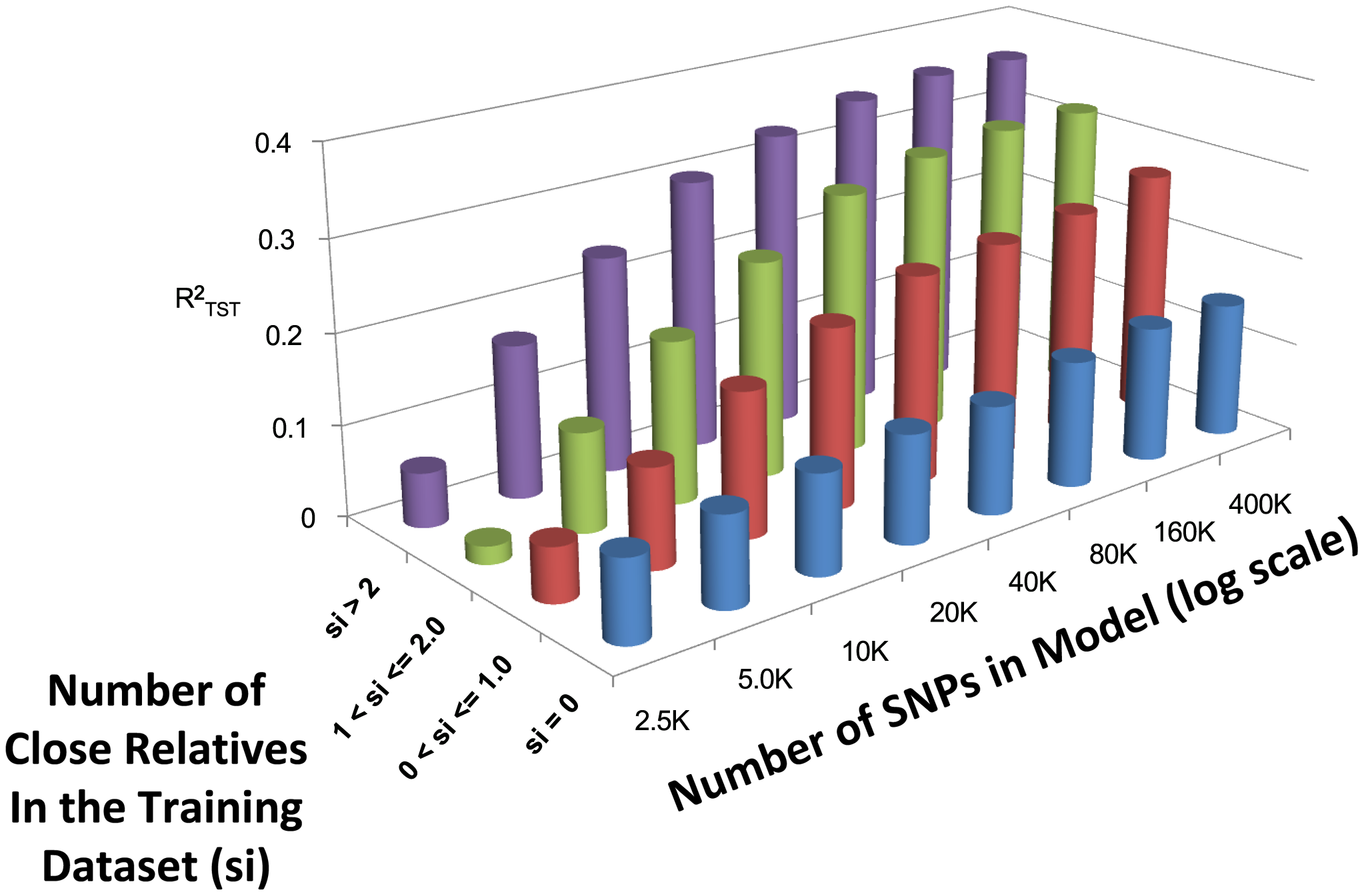 Averaged (across the three different models) estimates of  (measured in a 10 fold cross validation) while varying the number of close relatives (s<sub>i</sub>) in the training dataset with 2.5K to 400K SNPs.
