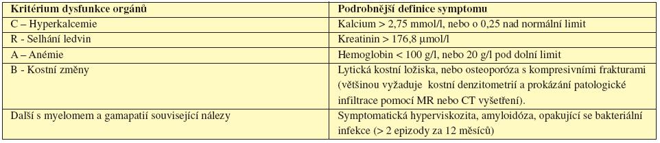 Tab. 5.6 CRAB - Kritéria poškození orgánů či tkání myelomovem (International Myeloma Working Group, 2003).