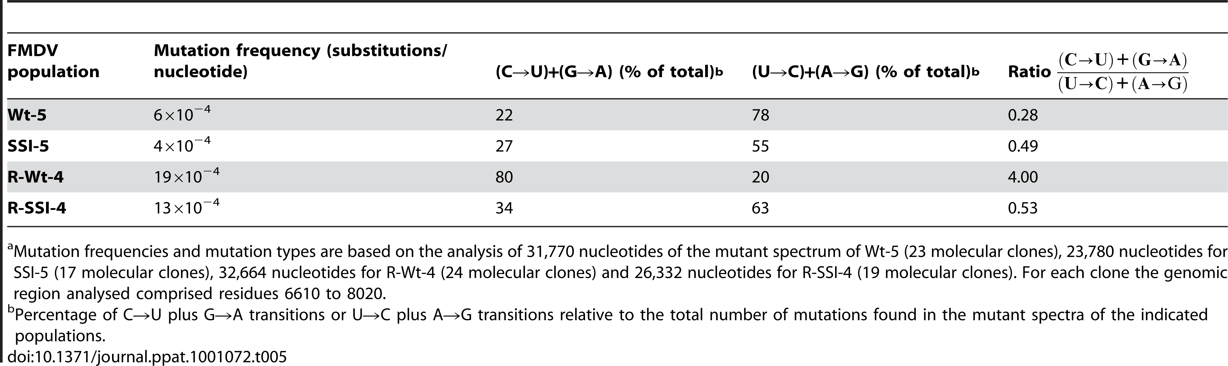 Frequency and types of transition mutations in the mutant spectra of FMDV populations passaged in the presence or absence of 5000 µM R<em class=&quot;ref&quot;>a</em>.