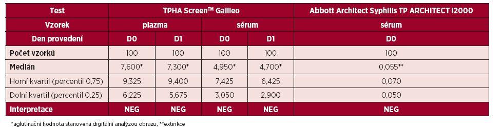 Srovnání výsledků testování vzorků dárců krve pomocí testu Syphilis TP Abbott Architect a TPHA Screen<sup>TM</sup>
