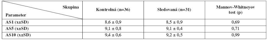 Rozdiely Apgarovej skóre v 1., 5. a 10. minúte života medzi skupinami