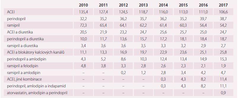 Vývoj spotřeby ACEI a jejich fi xních kombinací v DDD/1 000 obyvatel a den v období let 2010–2017.