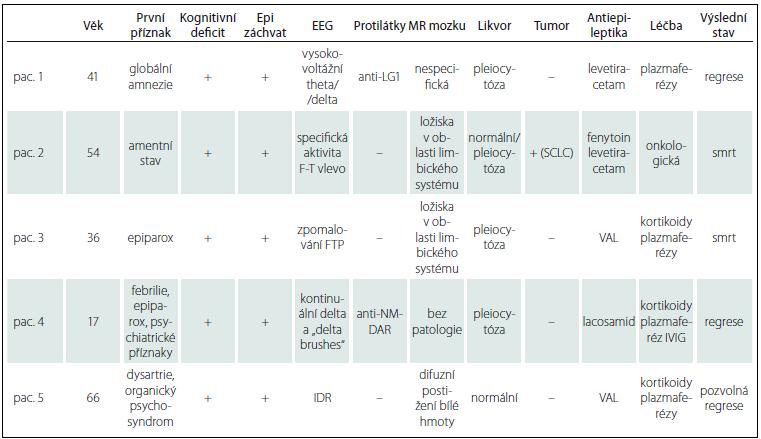 Charakteristika jednotlivých pacientů, u kterých jsme stanovili diagnózu AIE.