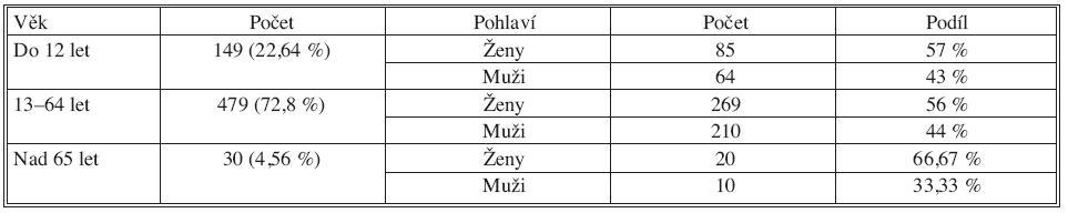 Složení souboru operovaných podle věku a pohlaví Tab. 1. Patient group characteristics based on age and sex