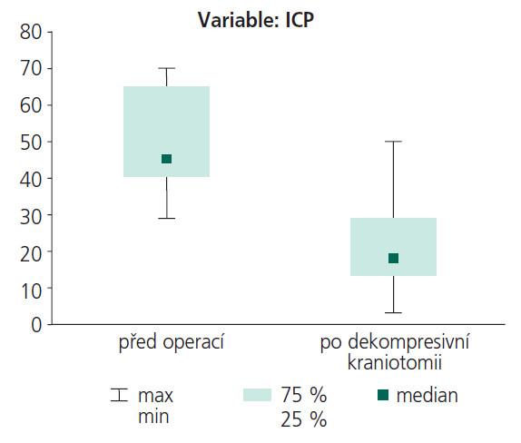 Měření ICP – hodnoty před operací a po dekompresi.