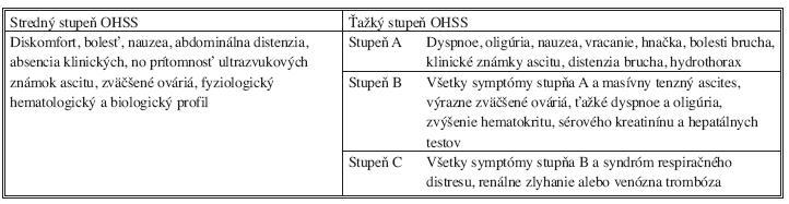 Klasifikácia OHSS z roku 1999 [7] Tab. 1. Ovarial hyperstimulation syndrome (OHSS) classification, 1999 [7]