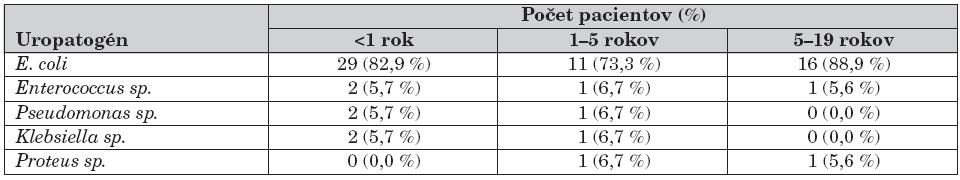 Zastúpenie uropatogénov podľa veku.