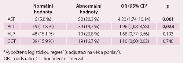 Třicetidenní mortalita v závislosti na abnormalitách jaterních testů.