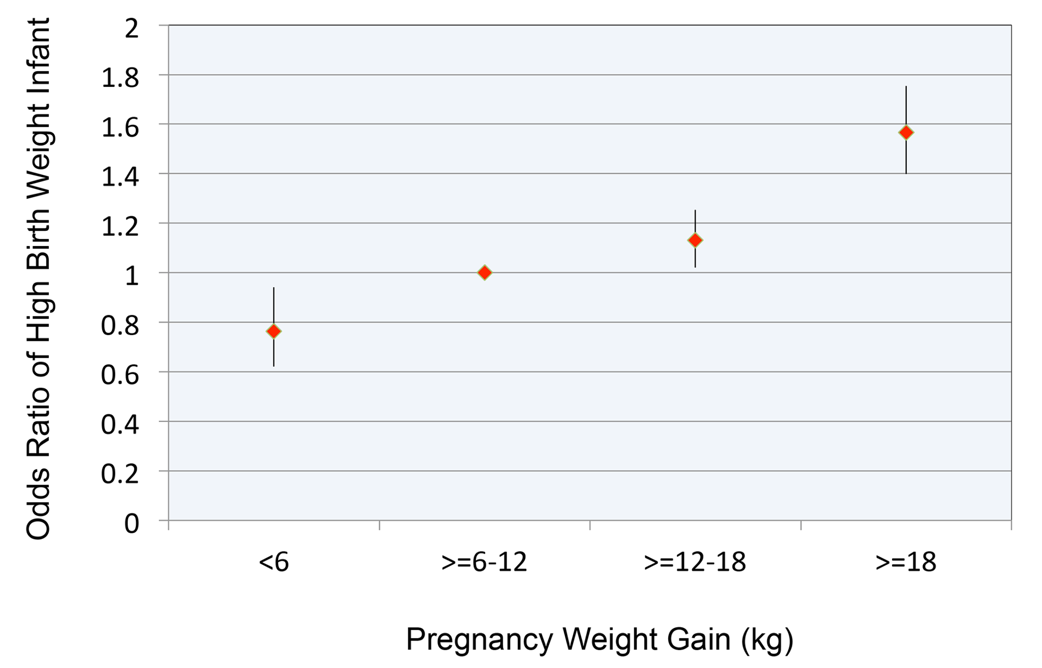 Relationship between pregnancy weight gain and odds ratio for high birth weight infant.