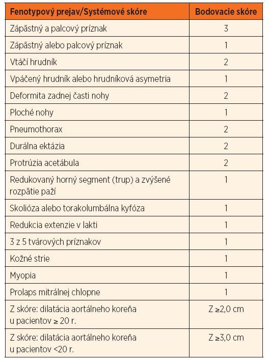 Tab. 1b. Systémové skóre, Z skóre [10].