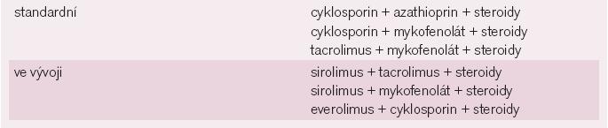 Schéma imunosuprese.