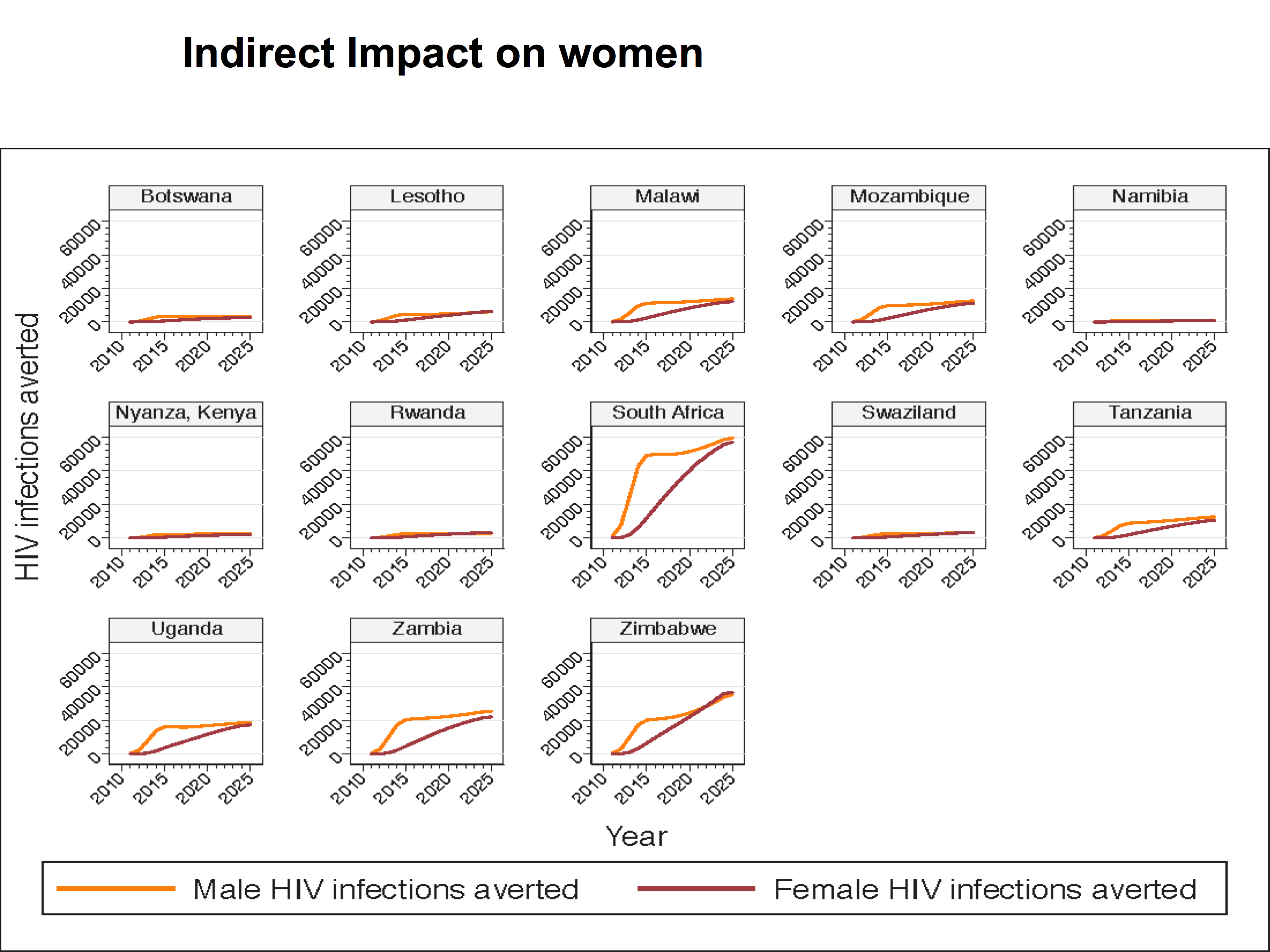 HIV infections averted in base case, by male and female, by country, 2011–2025.