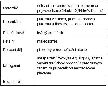 Rizikové faktory puerperální inverze dělohy