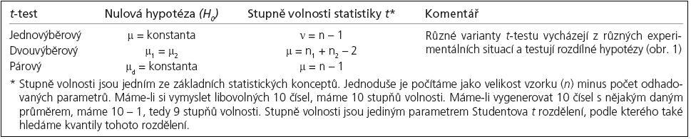 Přehled variant t-testu.