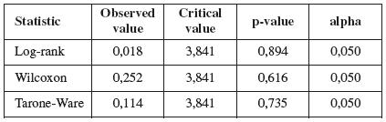 Výsledky štatistického spracovania prežívania symptomatických a asymptomatických pacientok