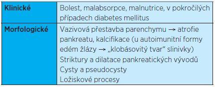 Klinické a morfologické znaky chronické pankreatitidy