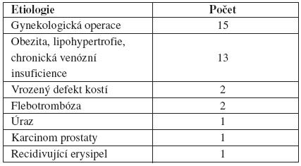 Etiologie sekundárního lymfedému