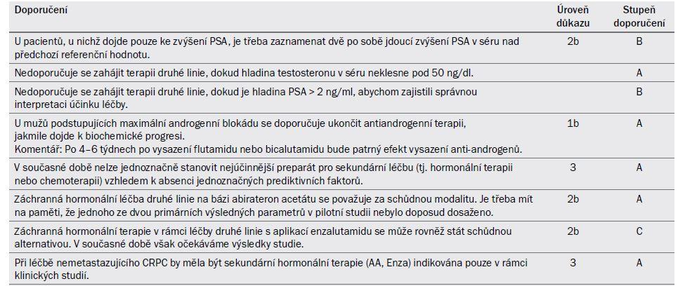 Tab. 20.5. Souhrn možností léčby po hormonální terapii (jako první modality v rámci léčby druhé volby) u pacientů s metastazujícím CRPC .