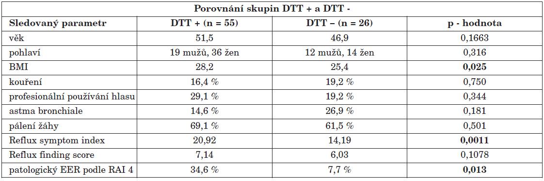 """Porovnání skupiny s pozitivním (DTT +) a negativním (DTT -) diagnosticko-terapeutickým testem. Ve sloupcích """"DTT +"""" a """"DTT -"""" jsou buď průměrné hodnoty nebo procento pacientů se zkoumaným parametrem z celkového počtu pacientů v daném souboru. Uvedeny jsou p – hodnoty, zvýrazněny jsou ty, které se mezi oběma skupinami signifikantně odlišovaly (p > 0,05)."""