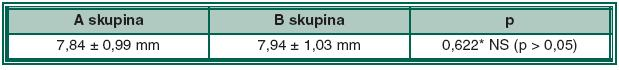 Priemerná mydriáza (± SD) v A a B skupine pacientov