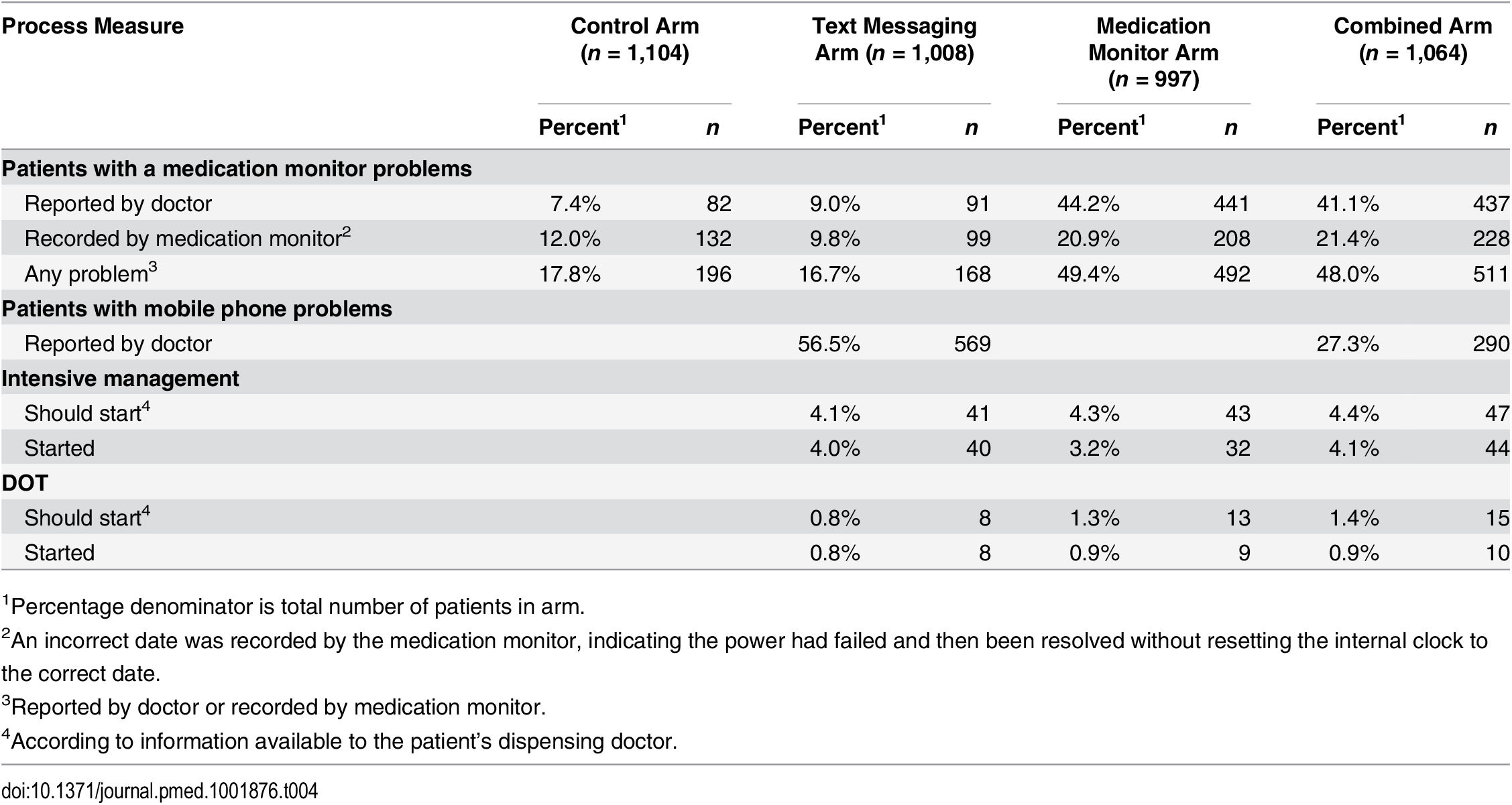 Intervention process data and medication monitoring data by study arm.