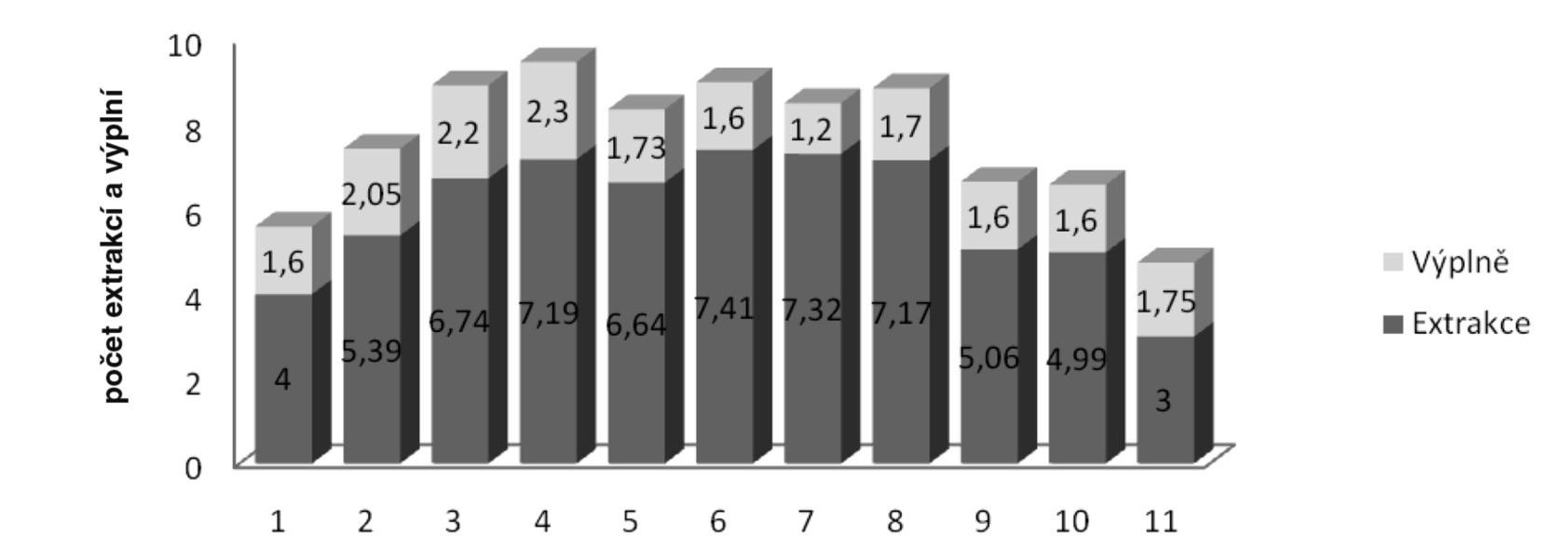 Počet extrakcí a výplní na jednoho pacienta daného věku – Anxiózní pacienti