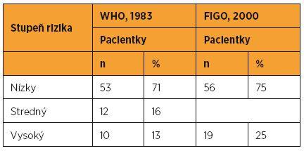 Distribúcia gestačnej trofoblastovej neoplázie v CGTCH MZ SR v rokoch 1993–2012 podľa FIGO/WHO prognostického skórovacieho systému