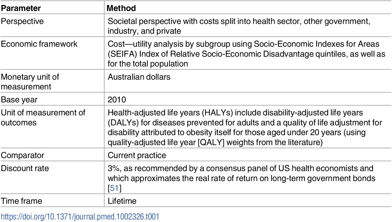 General economic evaluation methods.