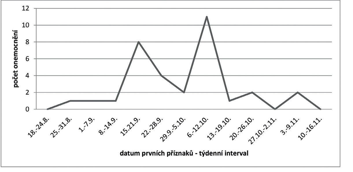 Epidemická křivka kontaktního šíření nákazy – epidemie v romské populaci (epidemický výskyt v Královéhradeckém kraji v roce 2014)