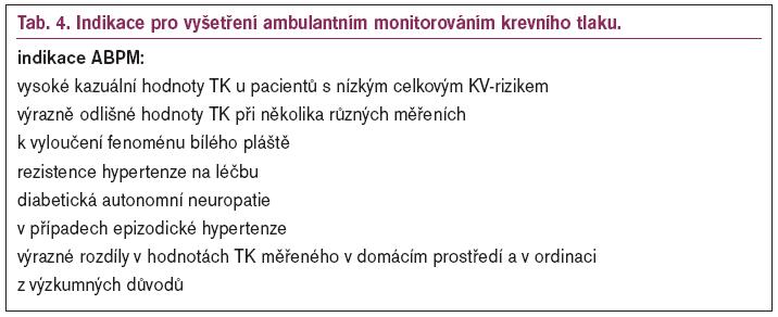 Indikace pro vyšetření ambulantním monitorováním krevního tlaku.