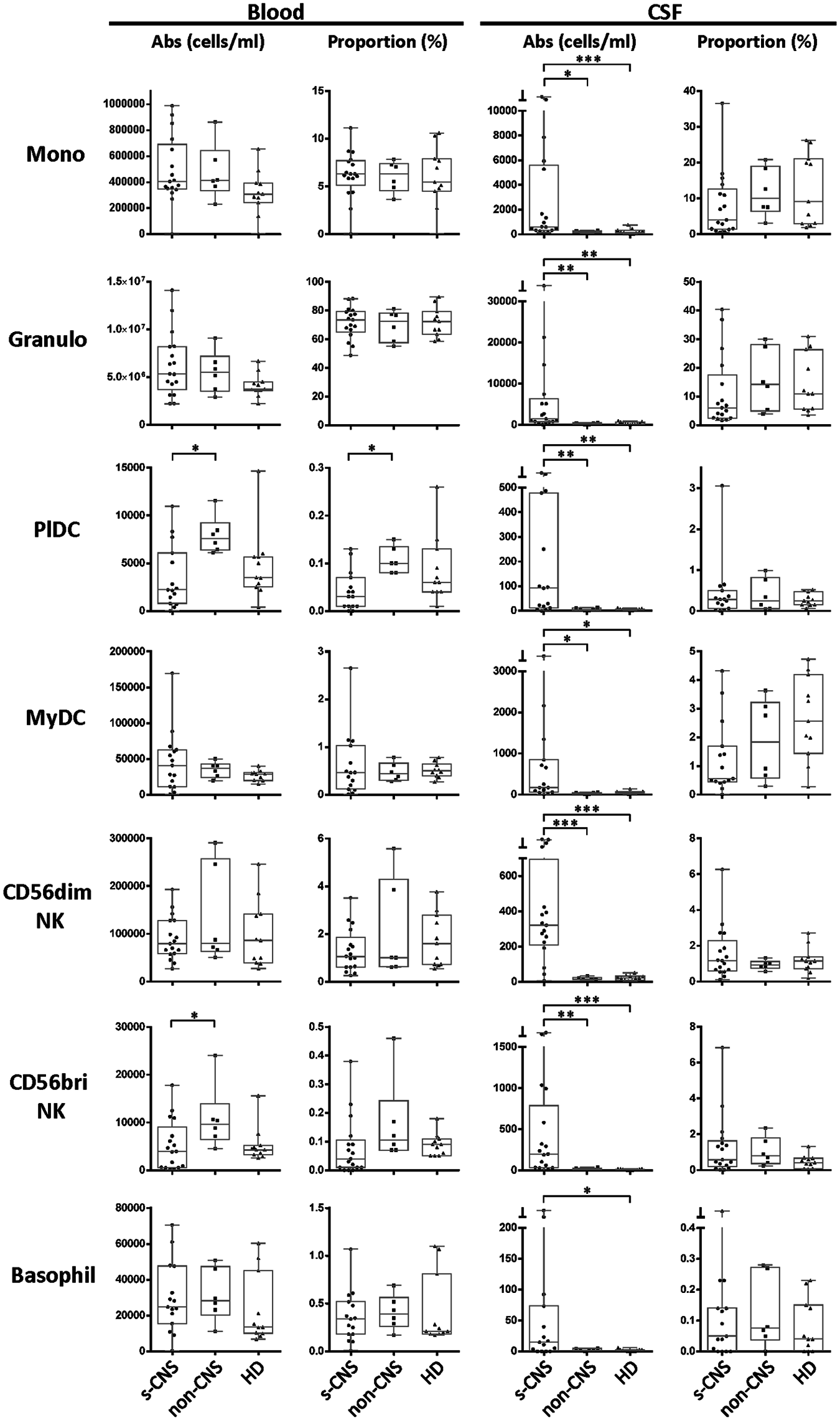 Immunophenotyping demonstrates increased absolute CSF cytotoxic (CD56dim) and immunoregulatory (CD56bright) NK cell populations, monocytes (Mono), and both myeloid (MyDC) and plasmacytoid (PlDC) dendritic cells in CSF of s-CNS patients.