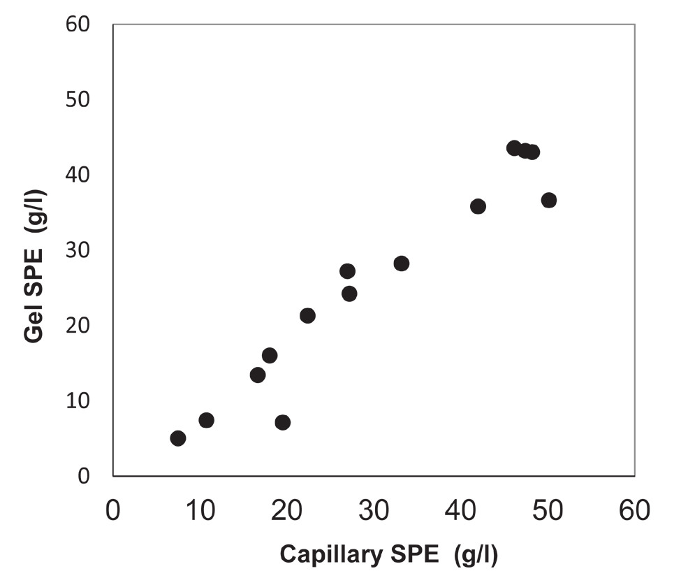 Fig. 1. Correlation of levels of IgM monoclonal immunoglobulin examined by gel and capillary electrophoresis (SPE)                                                  (r = 0.937, p < 0.0001).