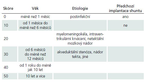 Výpočet ETVSS (Endoscopic Third Ventriculostomy Success Score) na základě věku pacienta, etiologie hydrocefalu a případné implantace shuntu predikující úspěšnost ETV v rozsahu od nuly do 90 % v horizontu šesti měsíců [45].