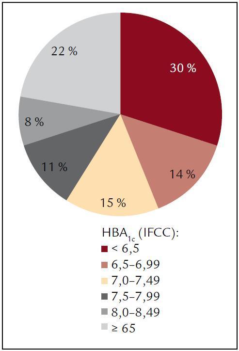 Rozložení HbA<sub>1c</sub> ve sledovaném souboru.