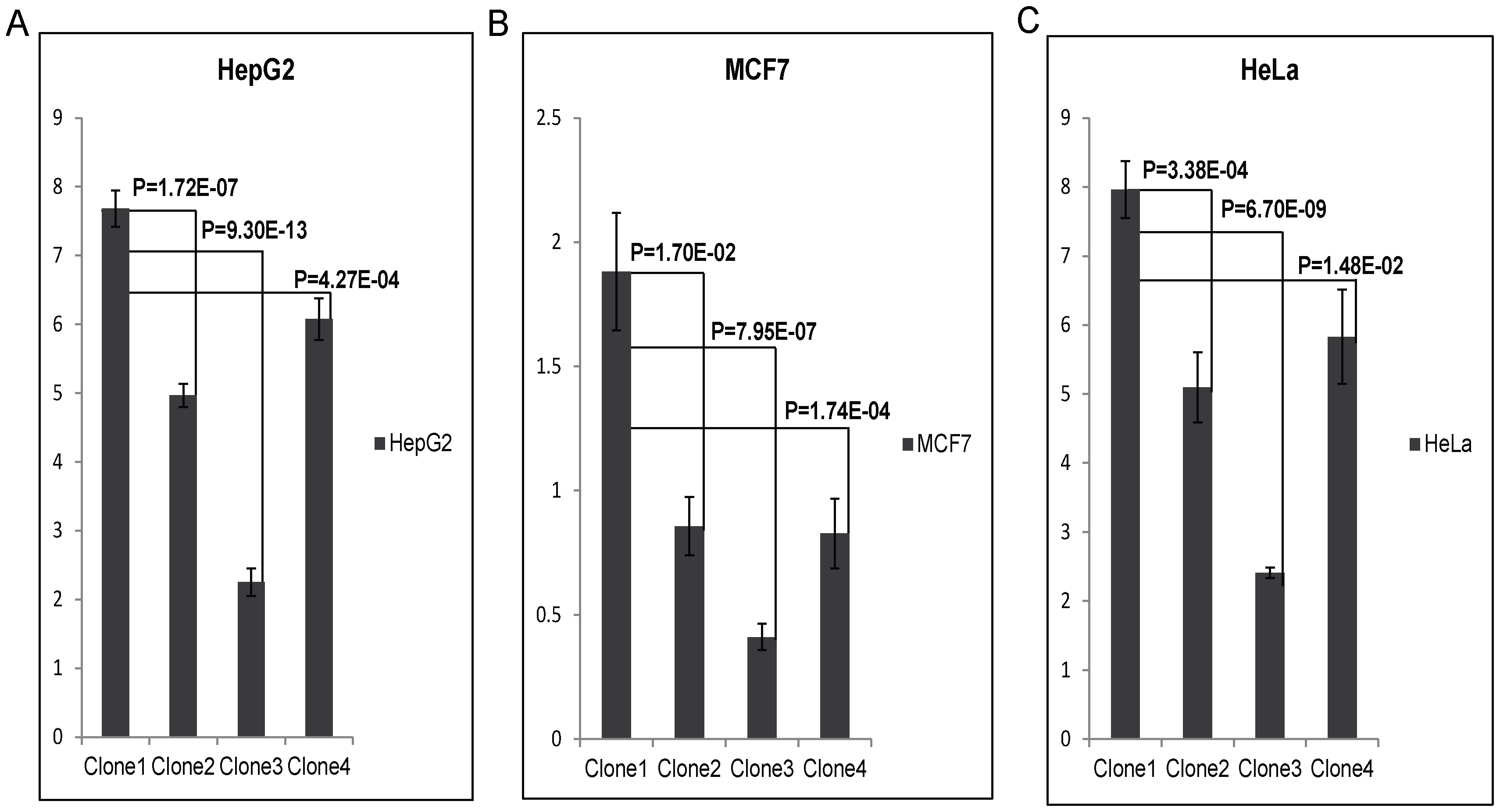 Luciferase expression assay of upstream SNPs of PARK2 gene (rs9365492 (T/C) and rs9355403 (G/A)): C & A respectively represent risk allele for the SNP.