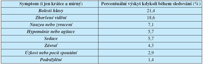 Nežádoucí účinky při aplikaci 10 000 luxů během 30 min (n=70). Pacienti byli aktivně dotazováni před a po aplikaci. (Upraveno podle (12))