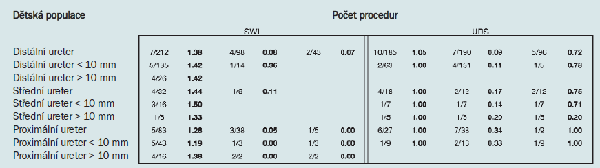 Tab. 4. Počet procedur pro SWL a URS v dětské populaci, všechny lokalizace.