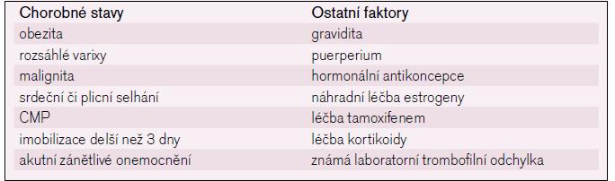 Faktory zvyšující riziko trombózy.