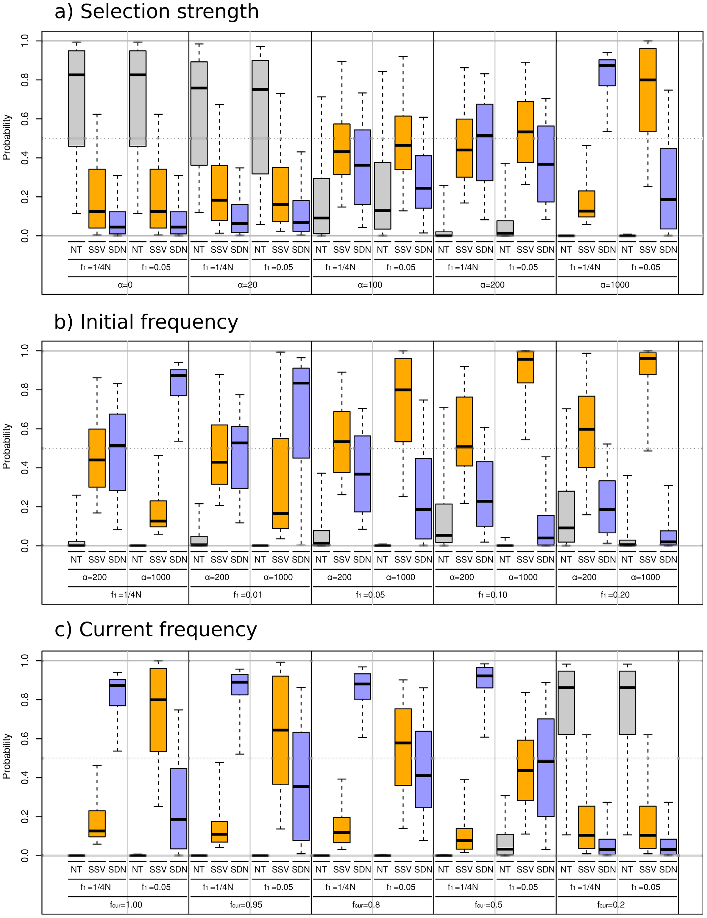 Simulation results for ABC model choice procedure.