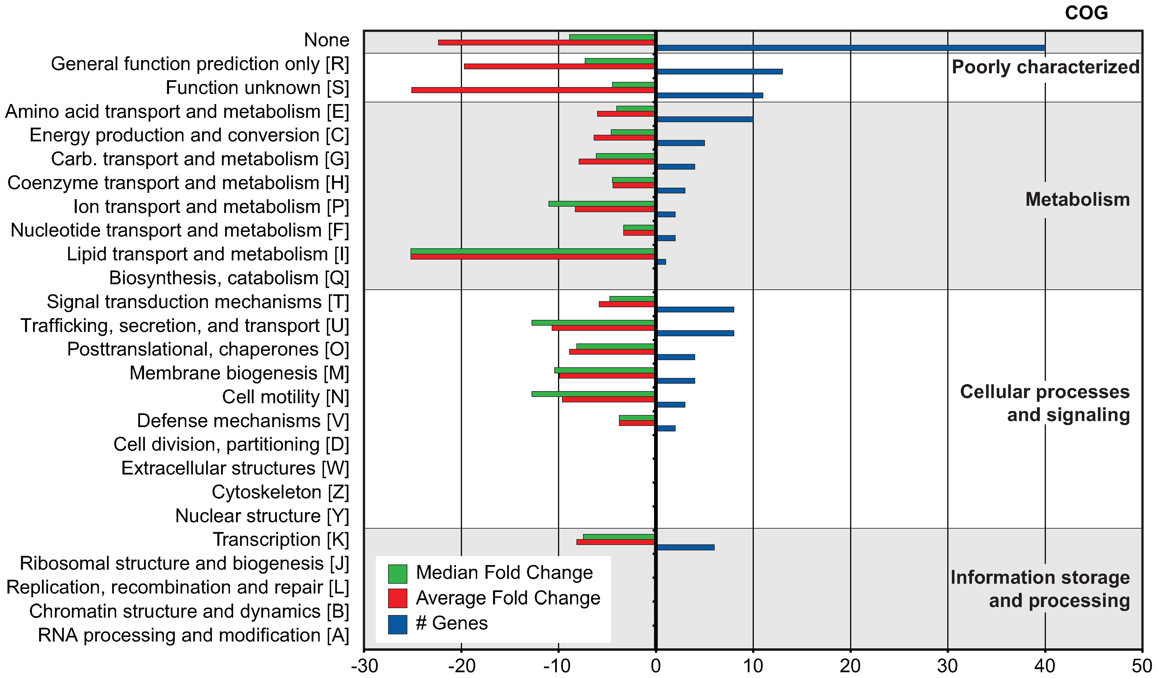 COG analysis of 133 genes co-regulated with SPI-2.