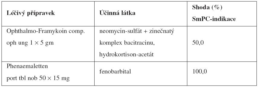 Vybrané příklady shody/neshody mezi indikacemi uvedenými v SmPC a indikacemi, na které veterinární lékaři předepisují humánní LP