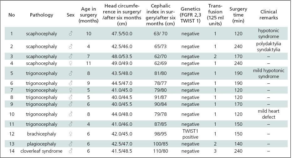 Remodelation technique surgery for craniosynostis – list of patients 2007–2009.